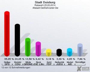 Ergebnis 2014